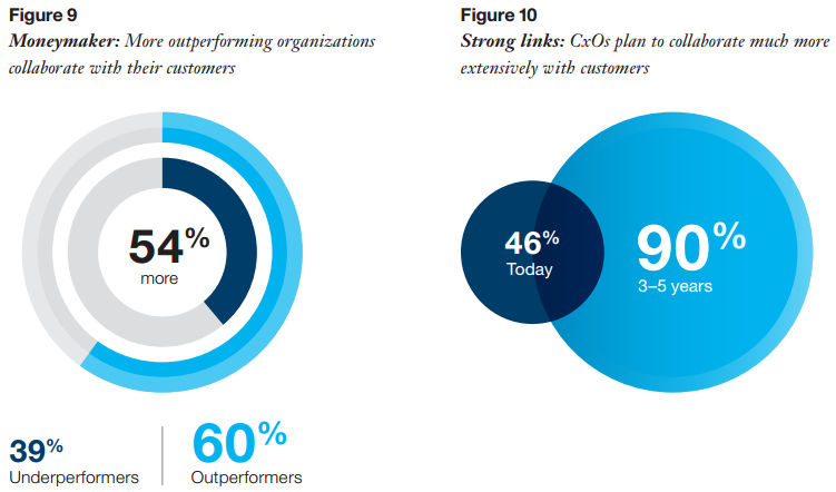 Exploring the Inner Circle: Insights from the Global C-Suite Study, IBM Institute of Business Value 2014  .