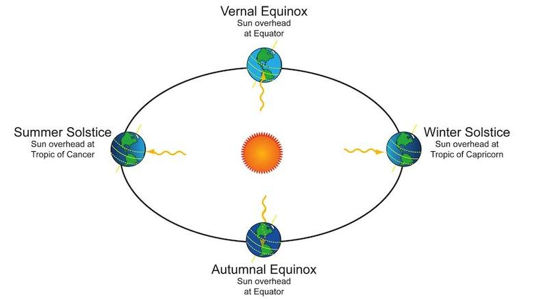 seasons-earth-orbit_large.jpg