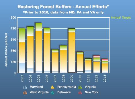 Chesapeake Bay Program figures show a drastic decline in annual forest buffer restoration since it's peak in 2005.