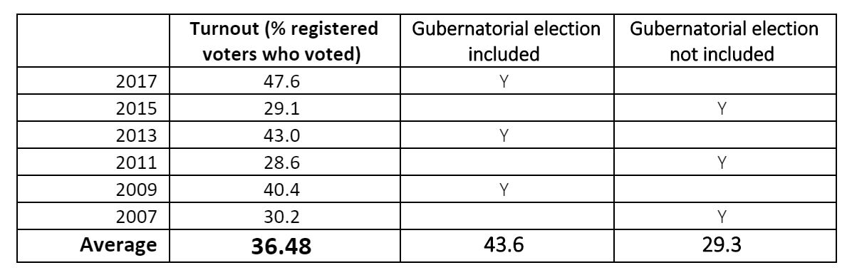 Voter Turnout Table.JPG