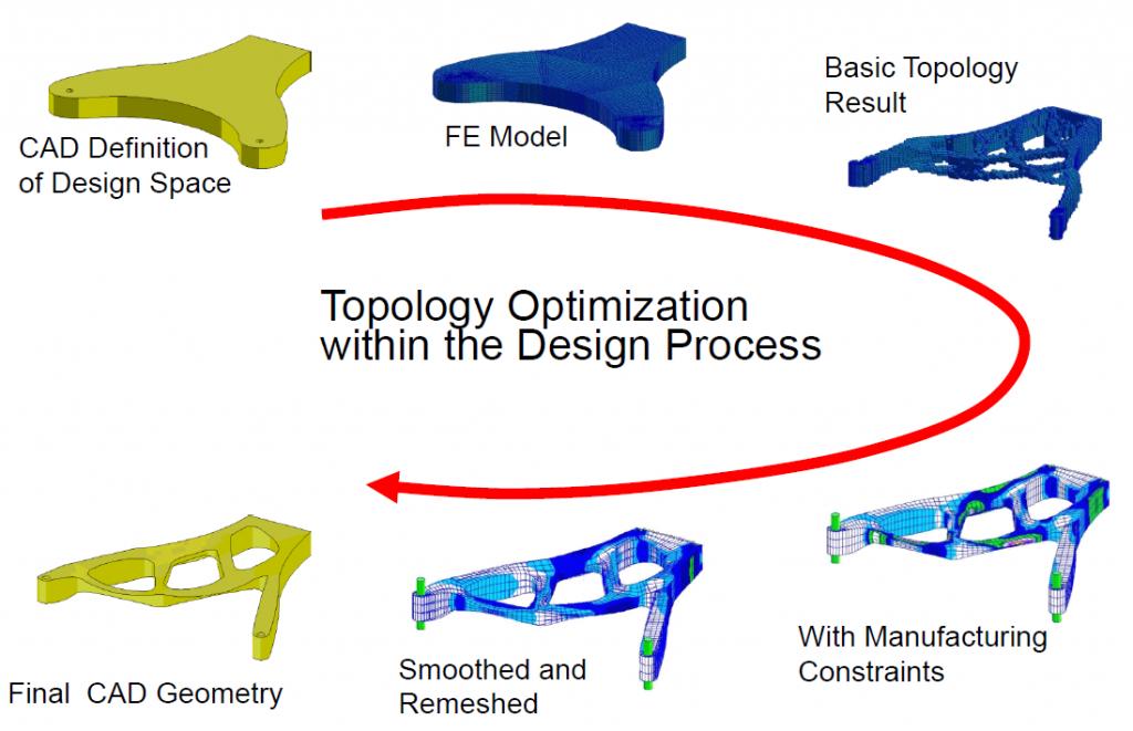 Optimization-process-1024x661.png
