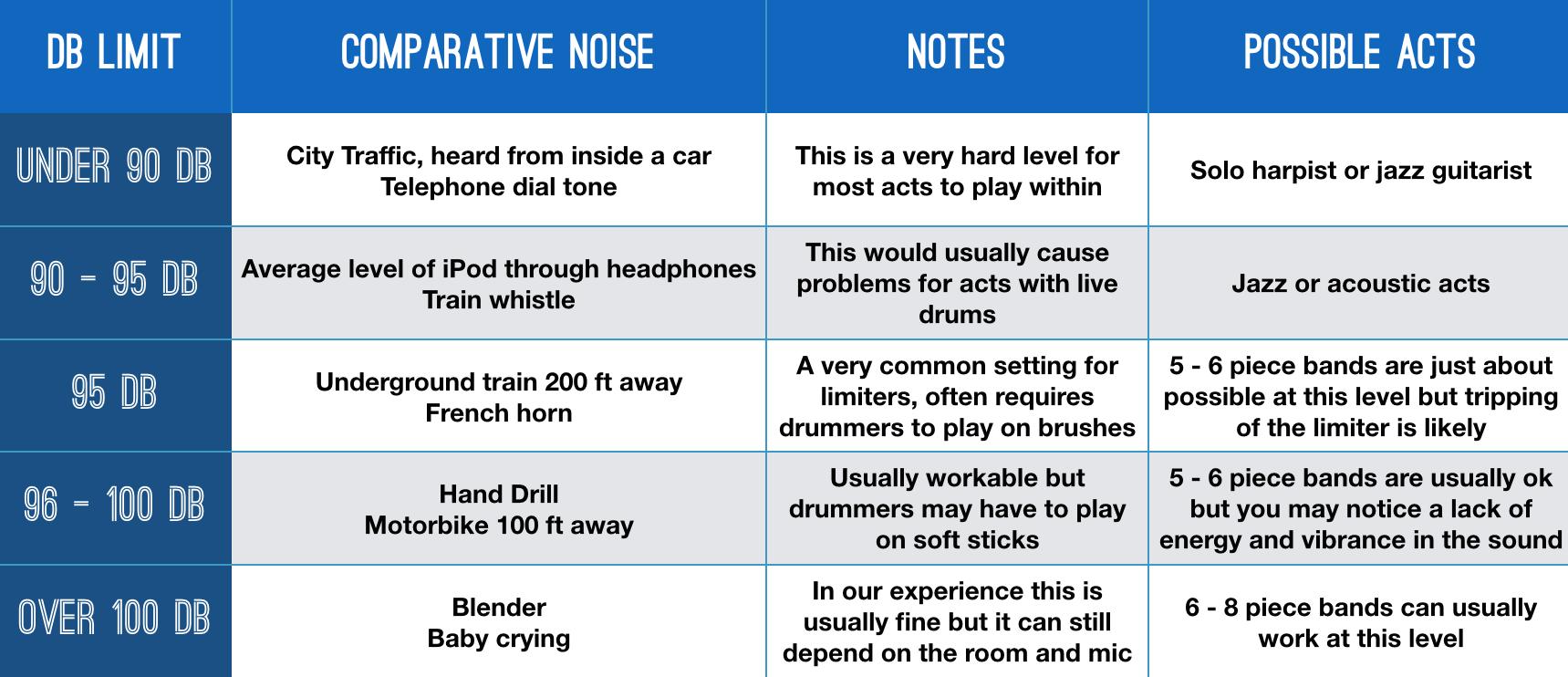 DB Comparison Chart for Live Music