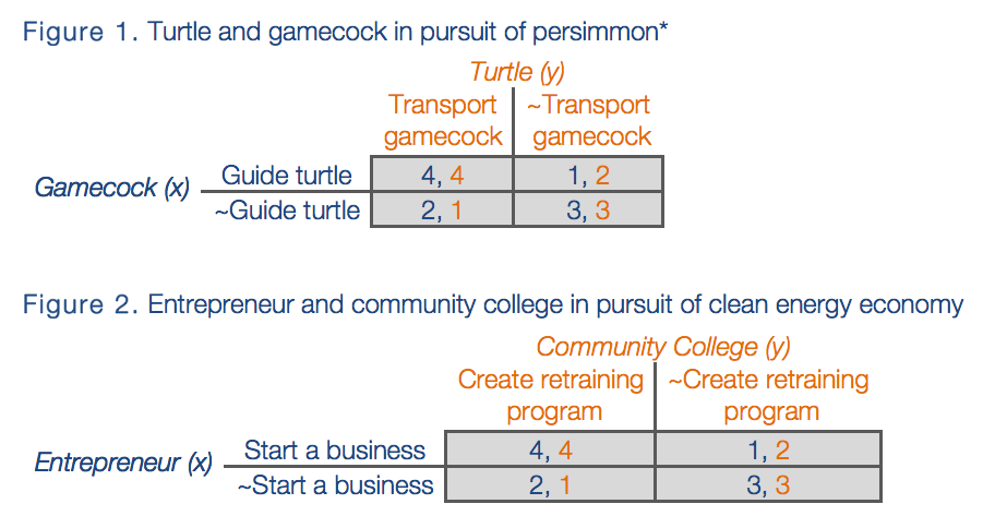 """Figures 1 and 2, which vary slightly from the classic    prisoner's dilemma   , are decision models that map the payoffs associated with various scenarios. They use    game theory    to model decisions. Figure 1 maps the decision scenarios confronting the turtle and gamecock in the persimmon tale. Figure 2 presents the decision scenarios before the entrepreneur and community college in their pursuit of a clean energy economy. A payoff is a numerical ranking assigned to a scenario by an actor according to his/her preferences. A single scenario (set of numbers) will have two different payoffs (numerical values) because there are two actors in each of these models. Each set of numbers (x,y) represents a scenario, where x is the payoff for the (x) actor and y is the payoff for the (y) actor. Because there are four scenarios in each of these hypothetical models, a payoff is an actor's preference ranking of a given scenario 1-4, where 4 is most preferred. For example, the bottom right box in figure 1 represents the scenario where the turtle doesn't transport the gamecock and the gamecock doesn't guide the turtle. (3,3) represent the payoffs for the gamecock and turtle—both the turtle and gamecock prefer this scenario second-most (a value of 3) relative to the other three scenarios. The ~ symbol denotes a negative or not (i.e. """"Don't Transport gamecock"""")."""