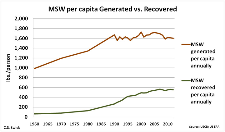 Generated refers to when material enters the MSW system (e.g. goes out to the curb). Recovered means something like recycling, the EPA has more technical definition. (Graphs created by the author. Sources: U.S. Census Bureau and EPA.)