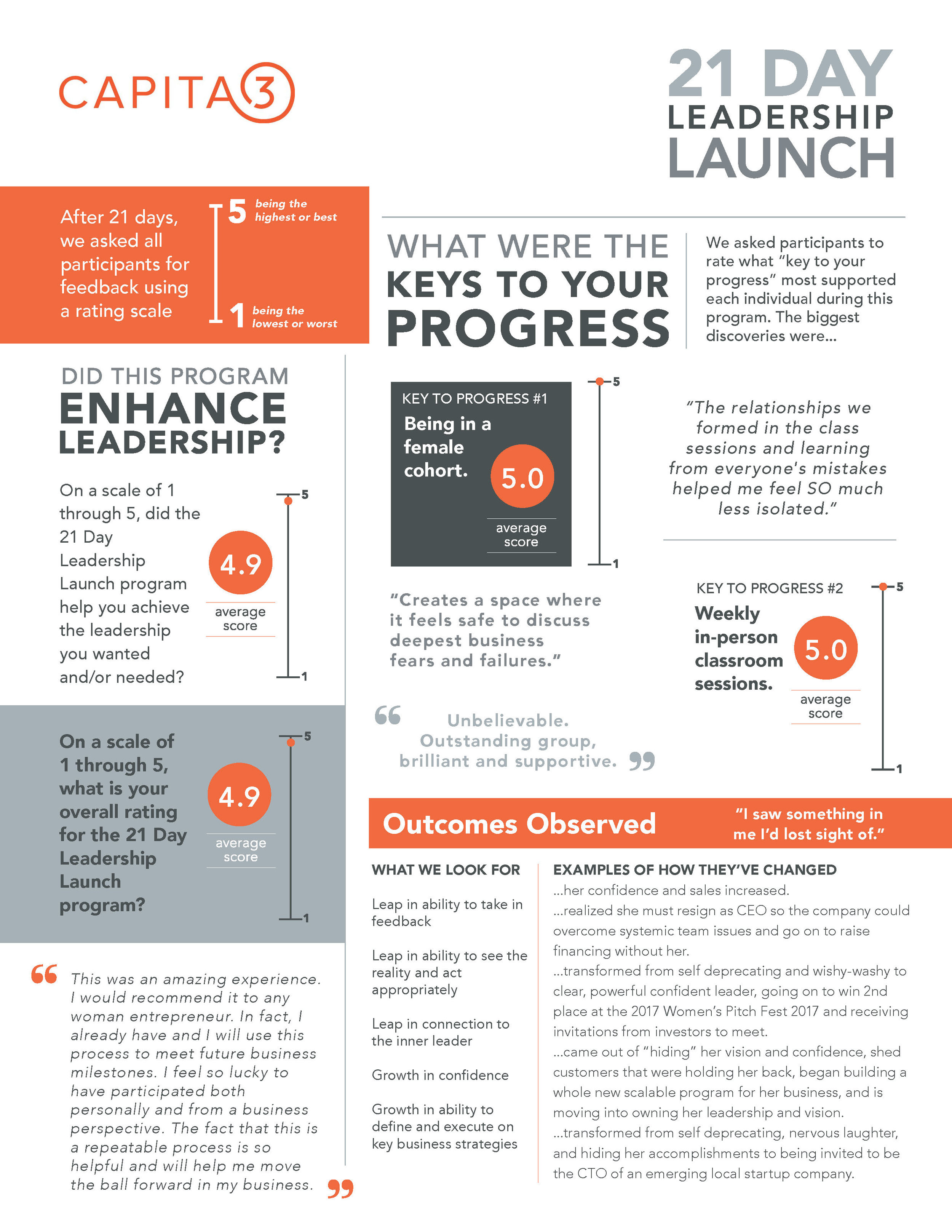 Capita3 Infographic  containing results and feedback from previous programming.