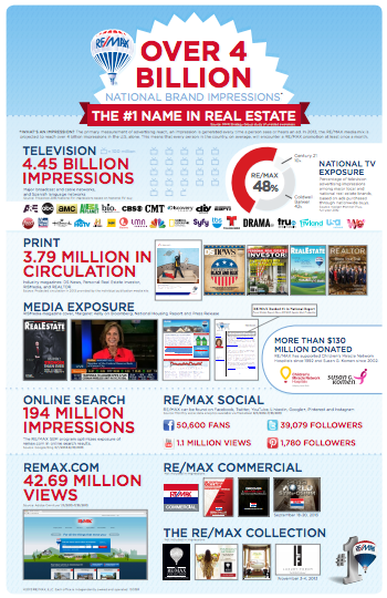REMAX Infographic.png
