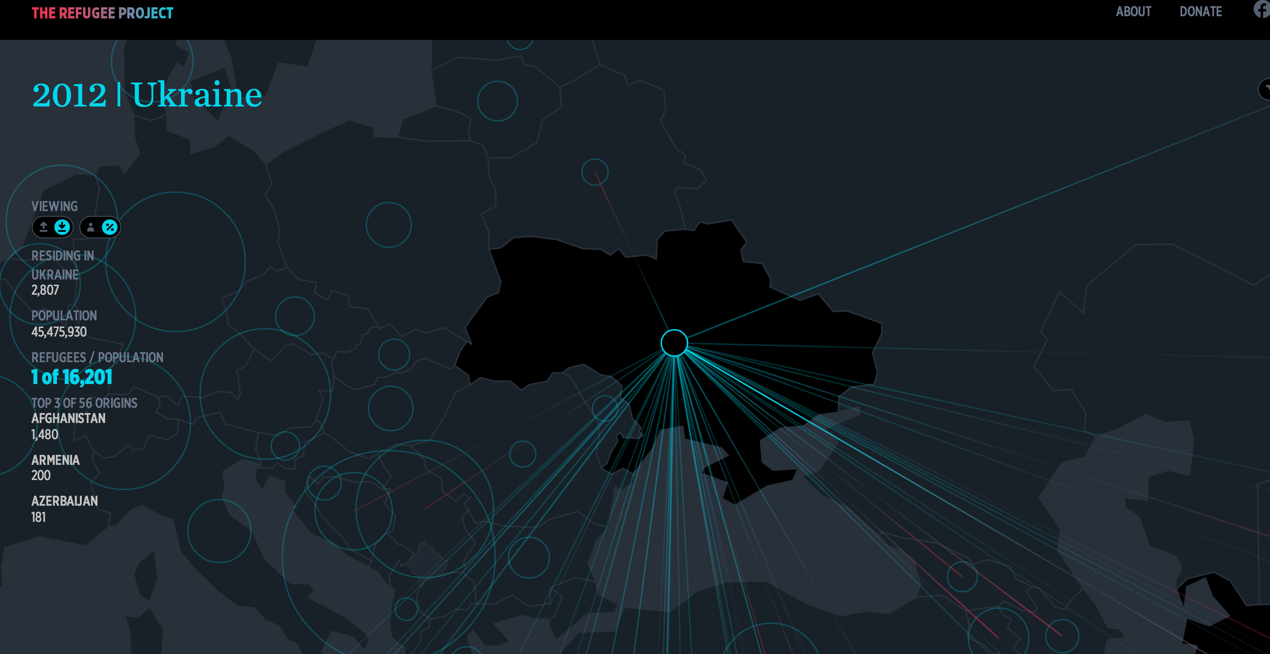 A screenshot from the Refugee Project that depicts the number of refugees residing in Ukraine: 2,807.