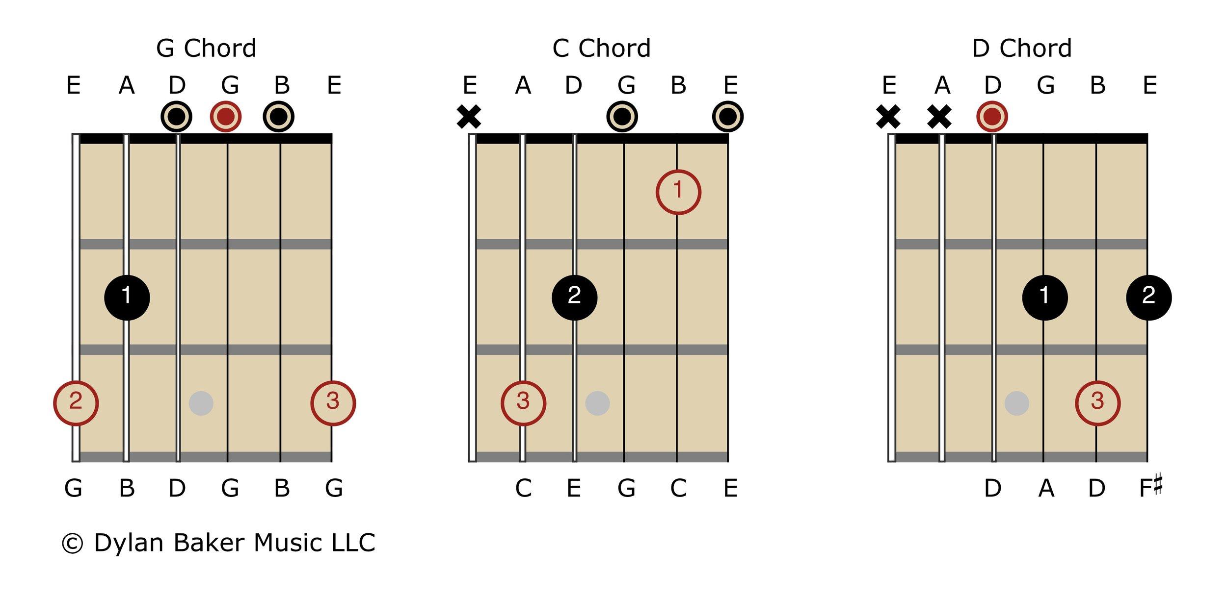 C, G & D Guitar Chords - Dylan Baker Music