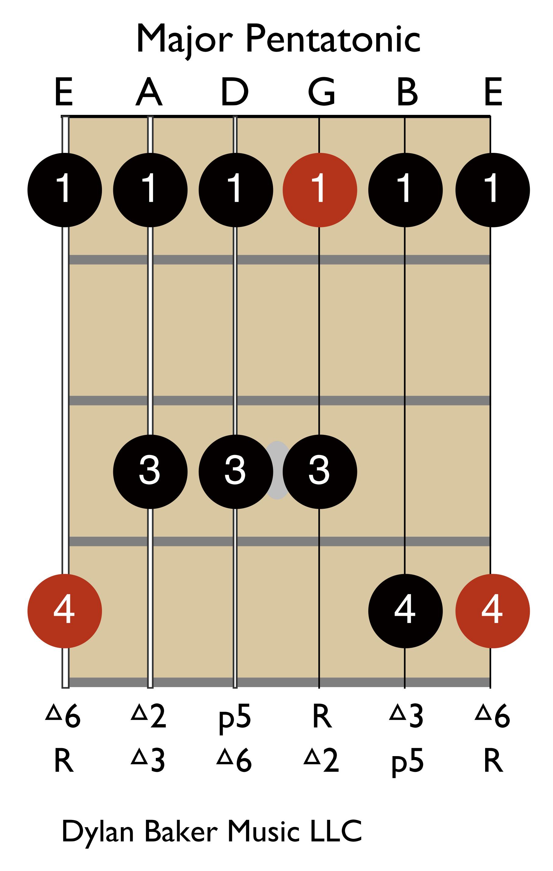 Major Pentatonic Scale: R, 2, 3, 5, 6