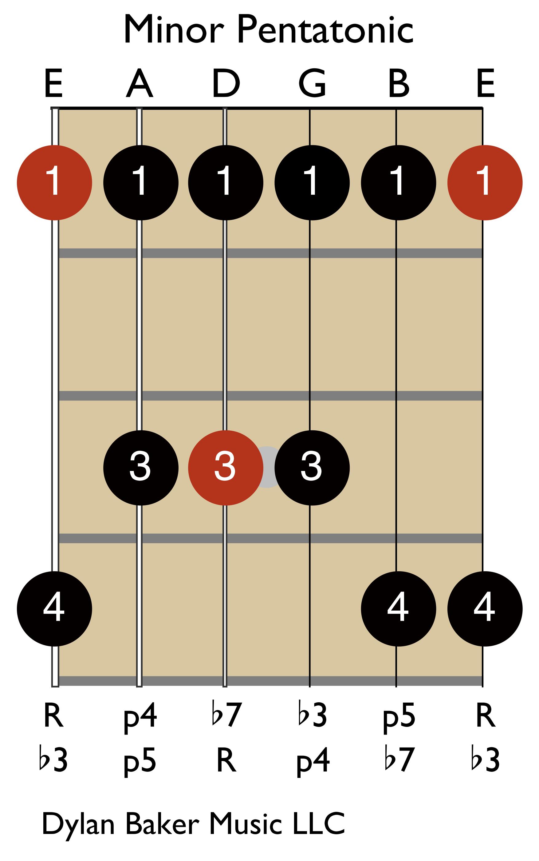 Minor Pentatonic Scale: R, b3, 4, 5, b7