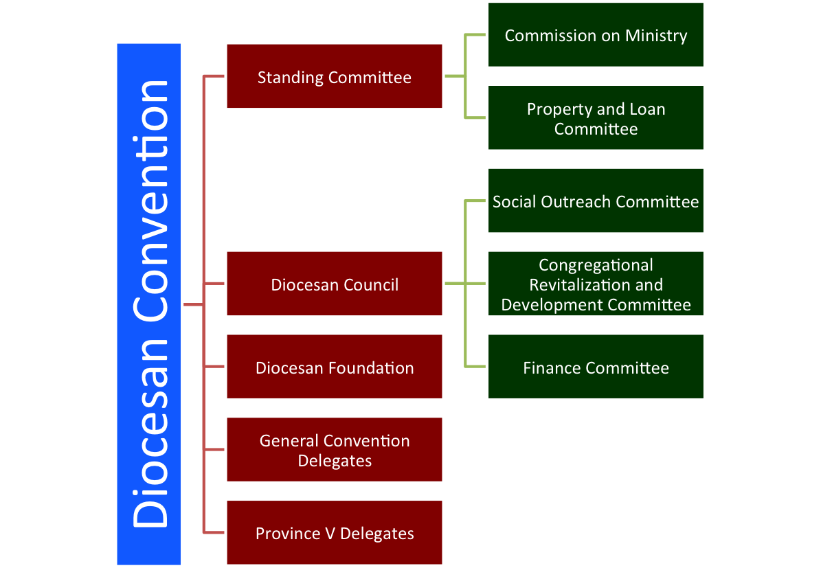 Governing Committees.png