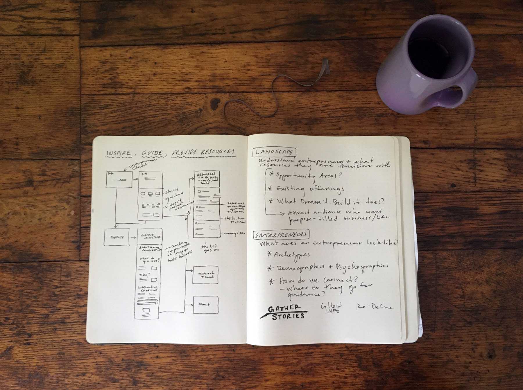 dream-it-build-it-wireframes-and-research-topics.jpg