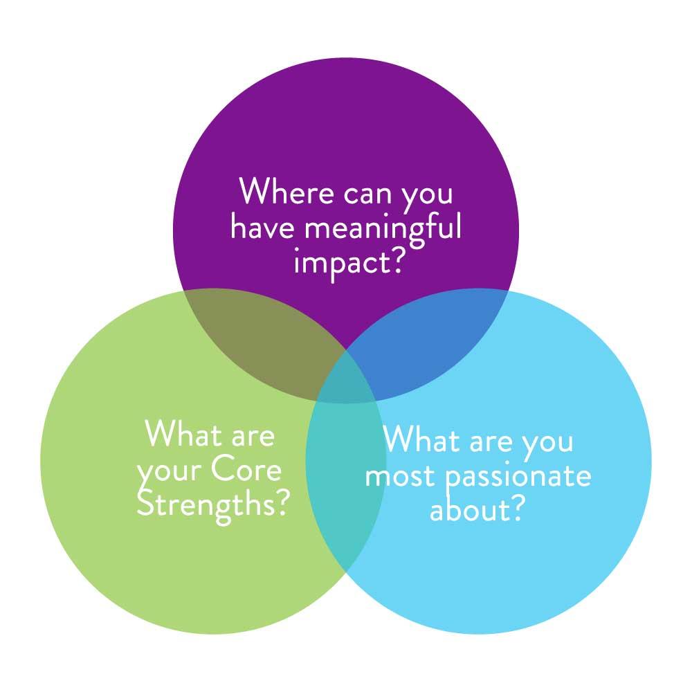 Purpose-and-passion-venn-diagram.jpg