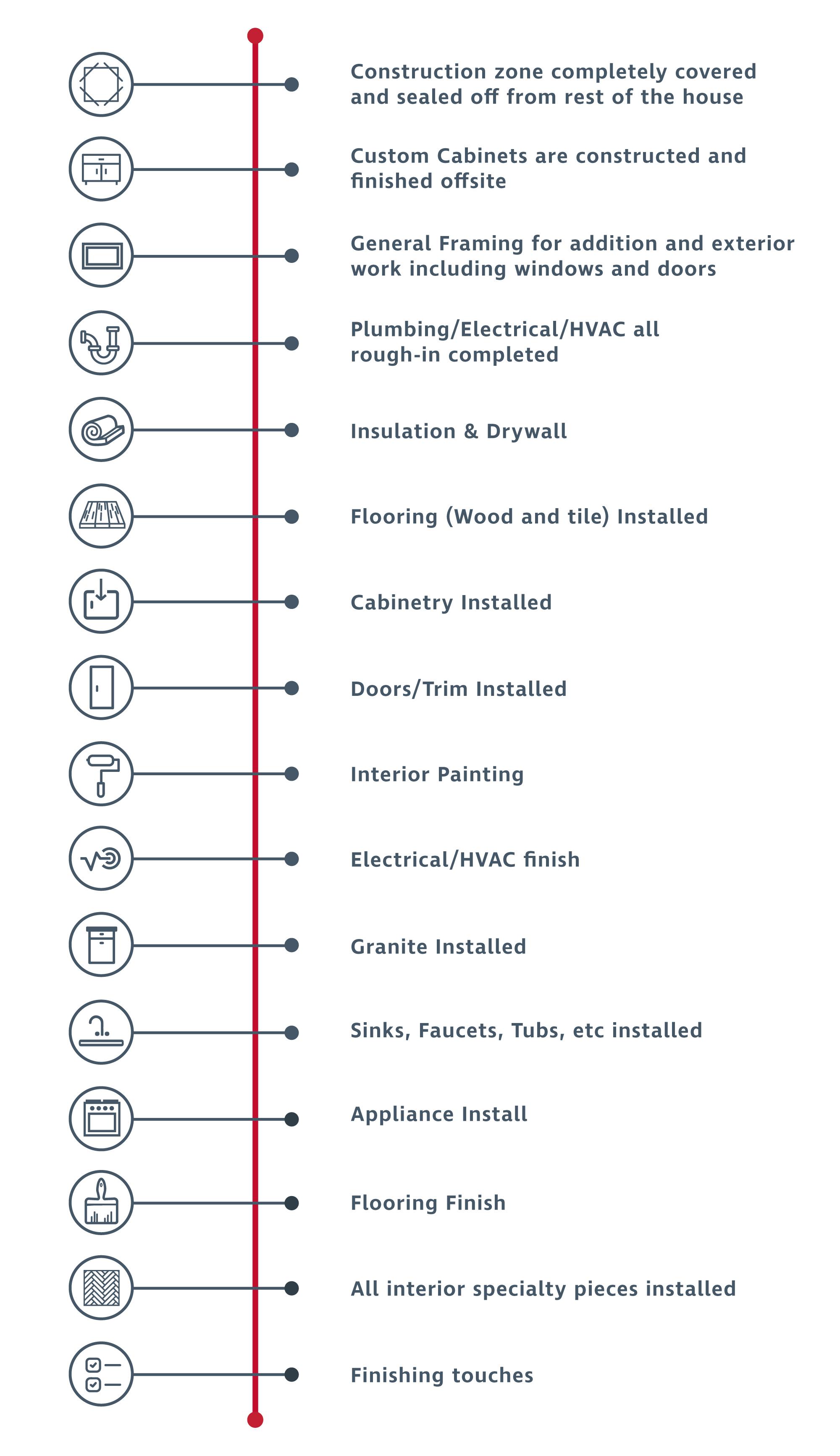 timeline-and-process-list.jpg