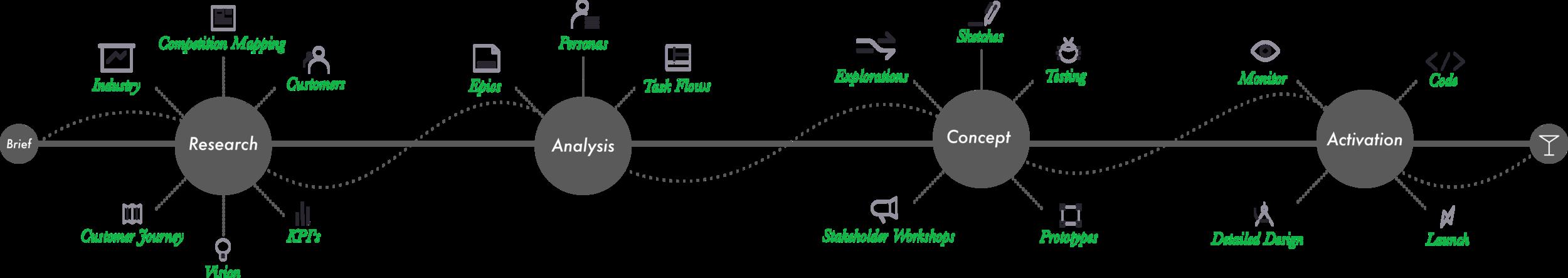 The UX DesignProcess