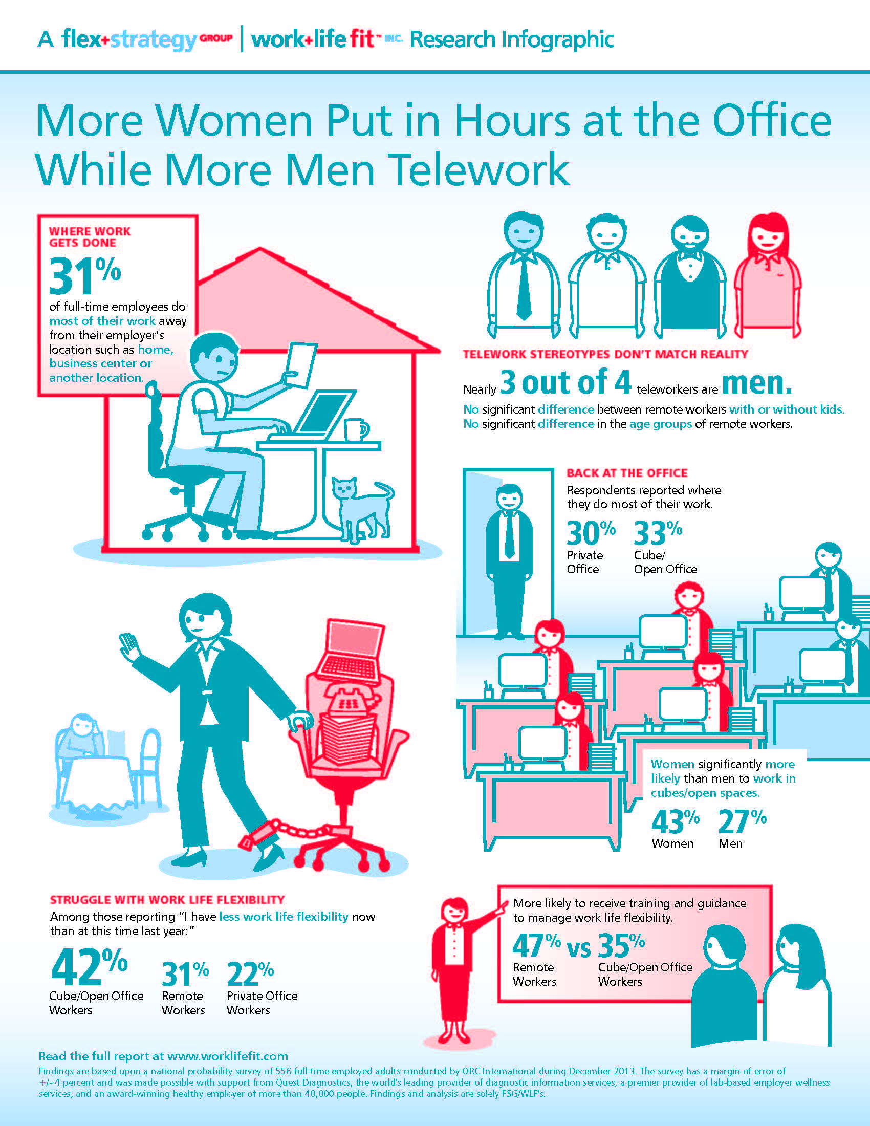 Infographic from Flex+Strategy Group/Work+Life Fit Inc.