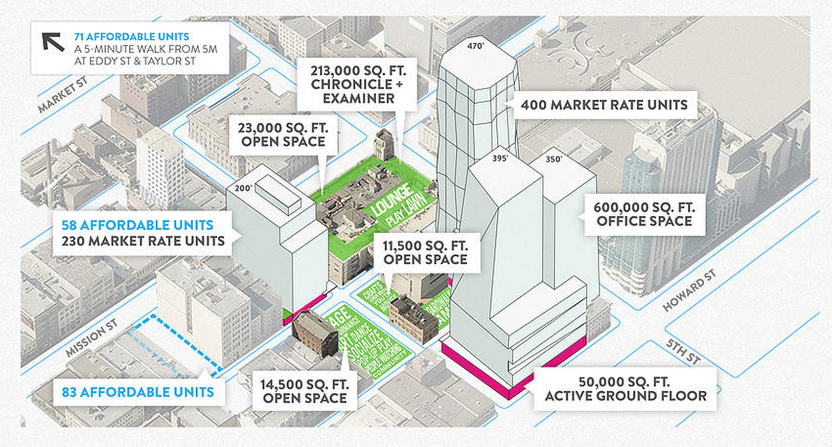 Laura Crescimano's  SITELAB Urban Studio developed the programming, architectural framework, and public realm for the 5M project on a 4 acre parcel in San Francisco.