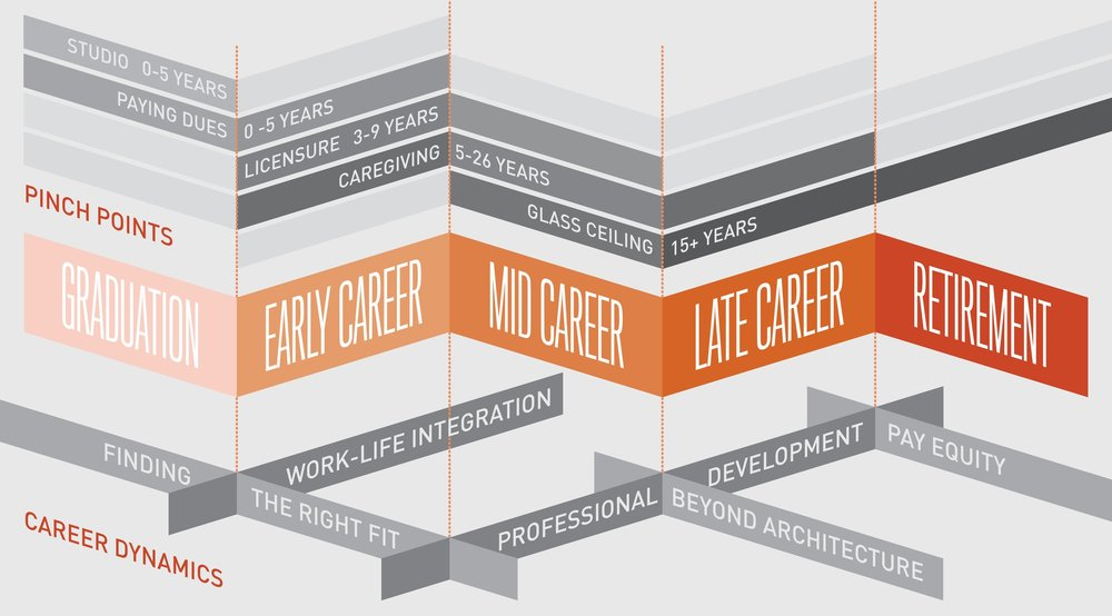 Career Dynamics and Pinch Points
