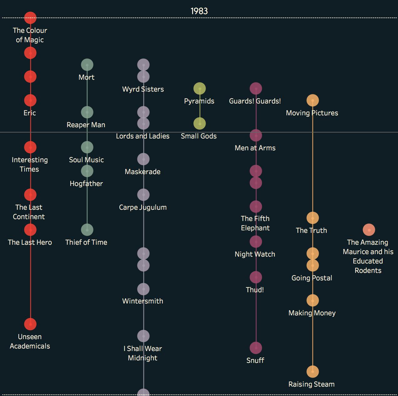 Data Visualisation -