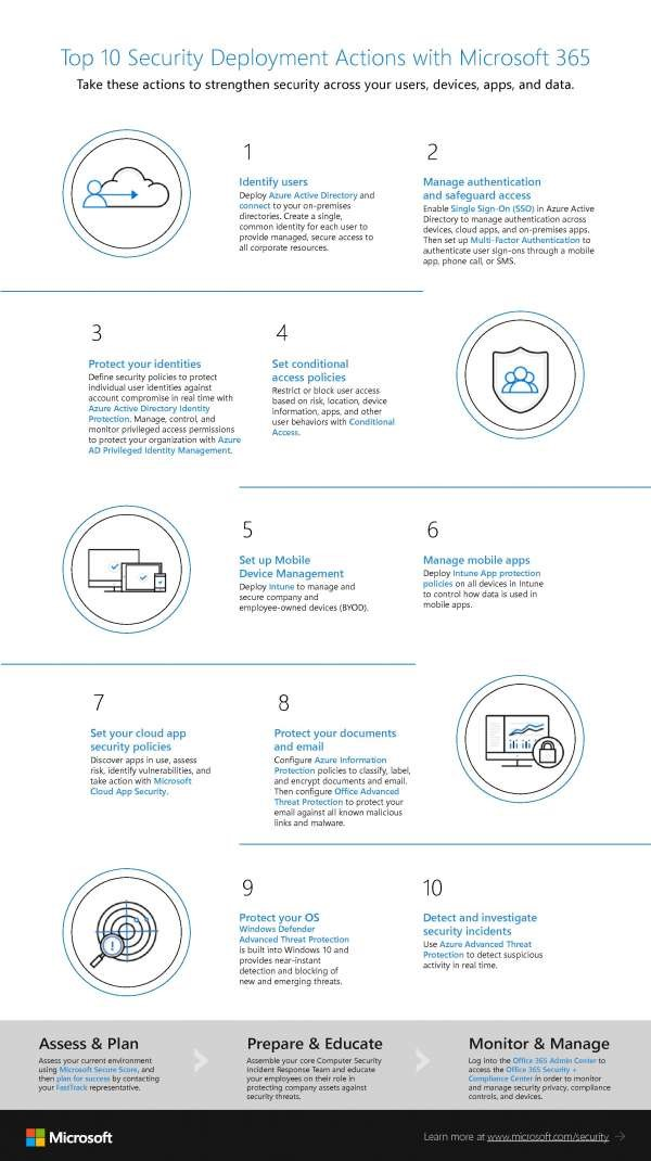 Top 10 Security Deployment Actions with Microsoft 365.jpg