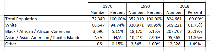 Data for 2018 is from  Census Population Estimates ; I extracted the 1970 and 1990 data from  the NHGIS data set from IPUMS .