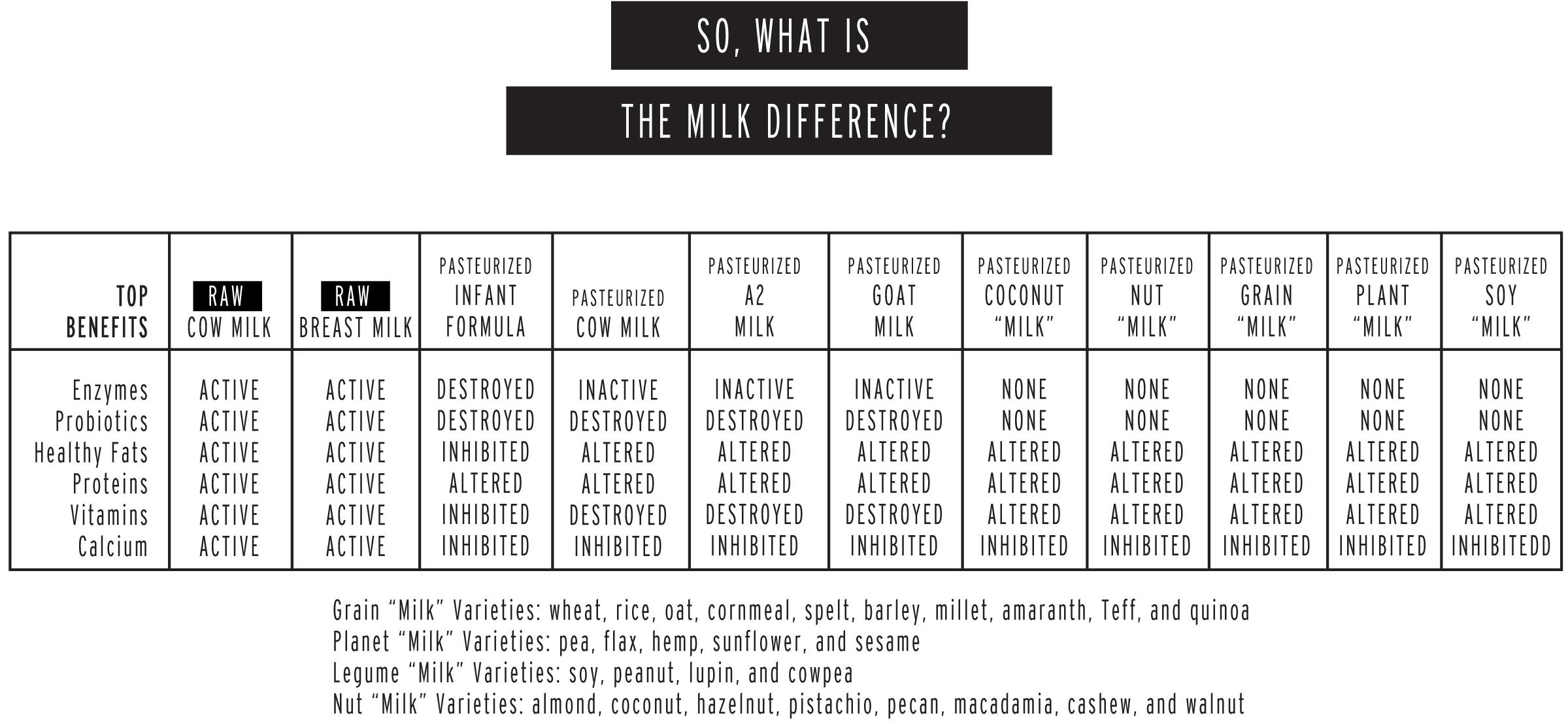 RAW MILK DIFFERENCE CHART.jpg
