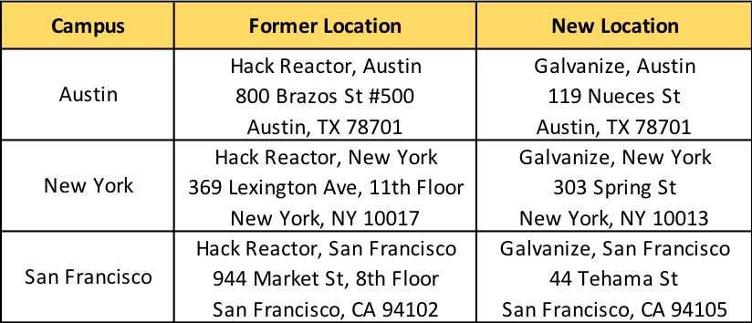 For cohorts starting July 30th in Austin & NYC, and for cohorts starting Sep 17 in San Francisco: Your first day of class will still be located at your Hack Reactor location but will move campuses during the solo week between your junior and senior phase.  If your cohort starts on Sep 17th or later in Austin & NYC, or Nov 5th or later in San Francisco, please come to the Galvanize addresses above!