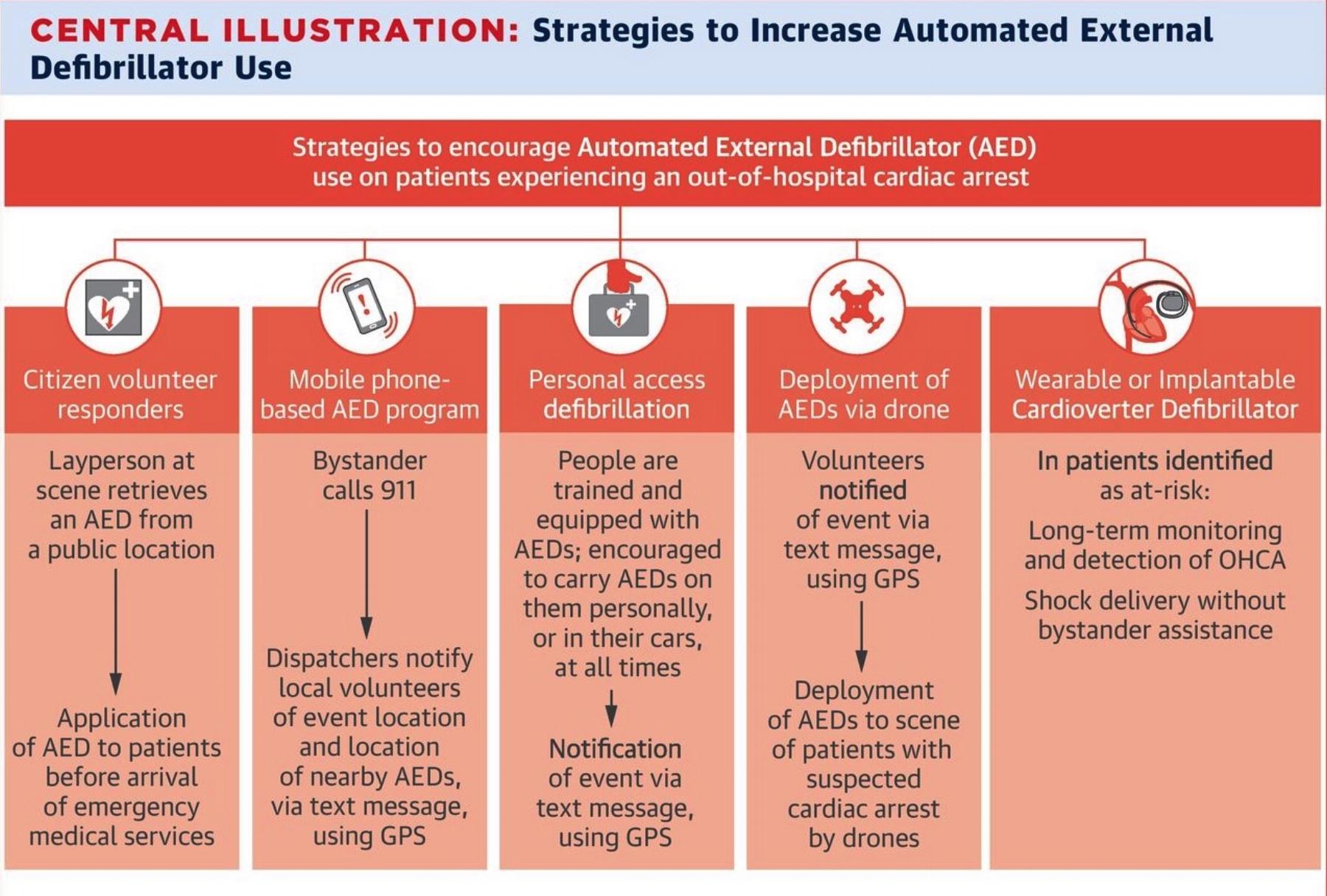 Strategies to increase AED use.jpg