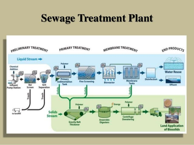 sewage-treatment-5-638.jpg
