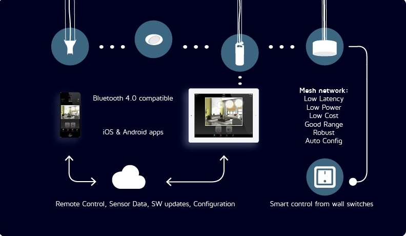 Casambi - This robust and secure Bluetooth lighting control system is ideal for a wide range of projects