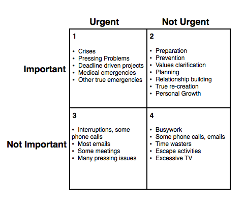 4Quadrant_TimeManagementMatrix.png