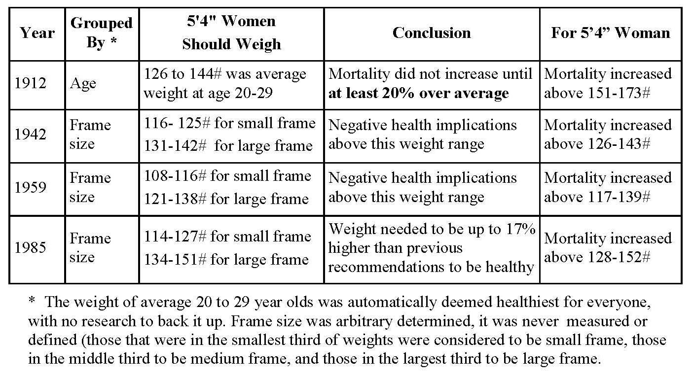 Changes in Height Weight Tables Across Time