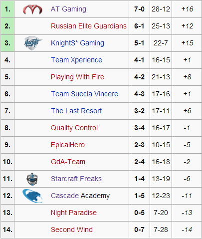 Group B Standings - Where the Unknown Prevail