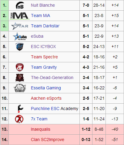 Group C Standings - and you thought Group A was close?