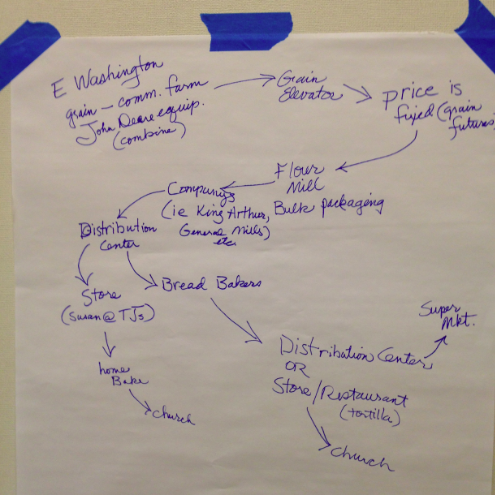 Workshop participants drew this map of wheat's journey to the altar