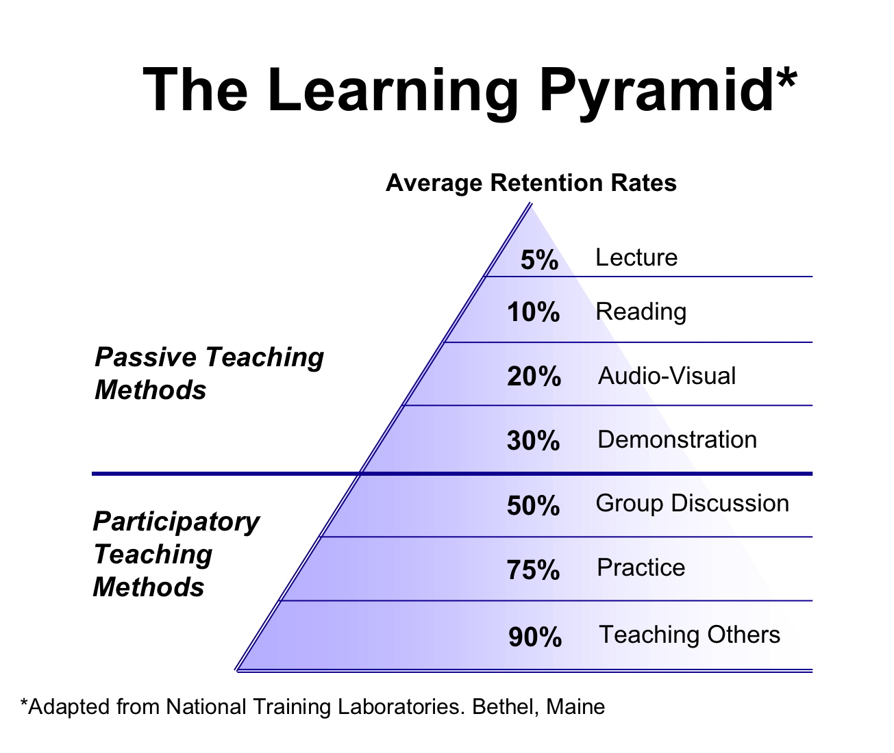 The-Learning-Pyramid (1).jpg