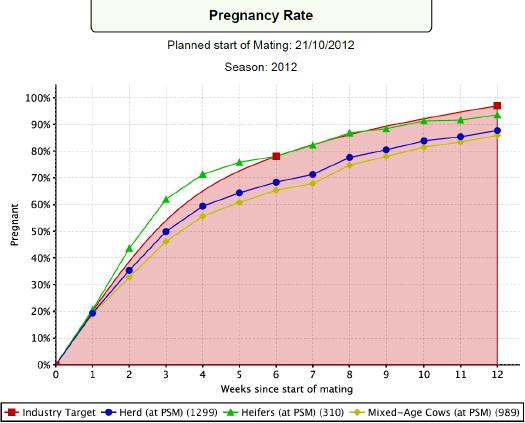 Pregnancy Rate - Planned start of Mating: 21/10/2012