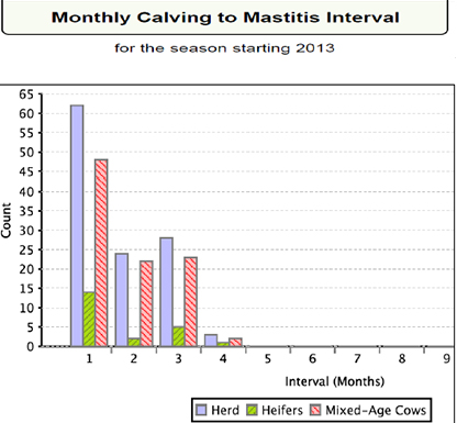 Monthly Calving of Mastitis Interval for the season starting 2013.