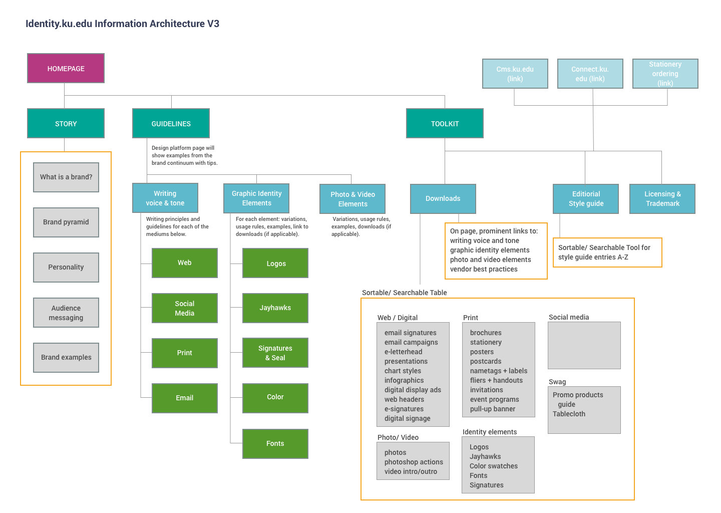 Brand_Sitemap.png