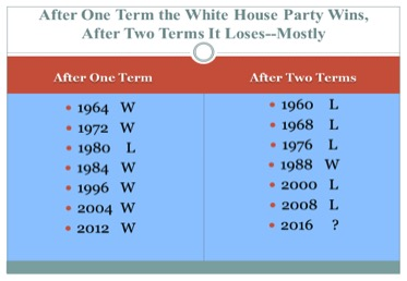 Table 2. The Record of the White House Party in Presidential Elections, 1960-2012.