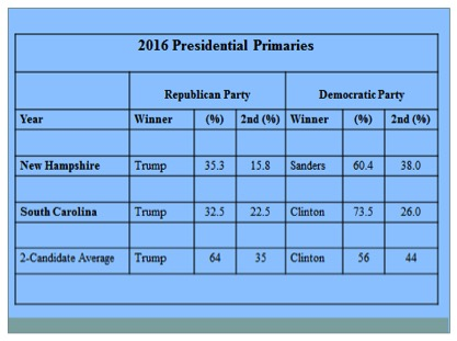 Table 3.  The Vote for Presidential Candidates and their Strongest Rivals in the New Hampshire and South Carolina Primaries, 2016.
