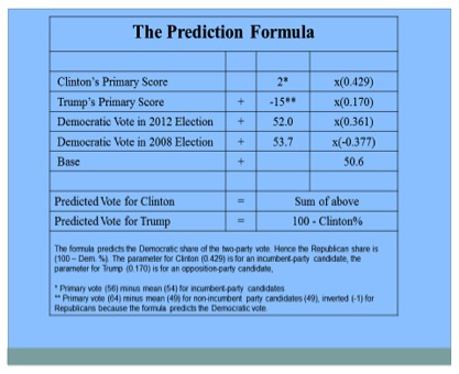 Table 4.  The Prediction Formula of the Primary Model