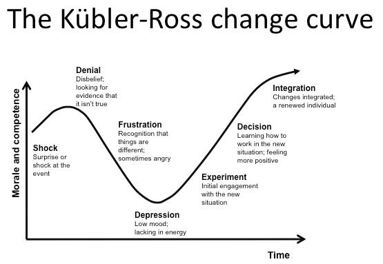 Las 5 fases del duelo (E. Kübler-Ross: energía vs tiempo