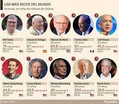 Los más ricos del mundo en 2017, según la revista Forbes