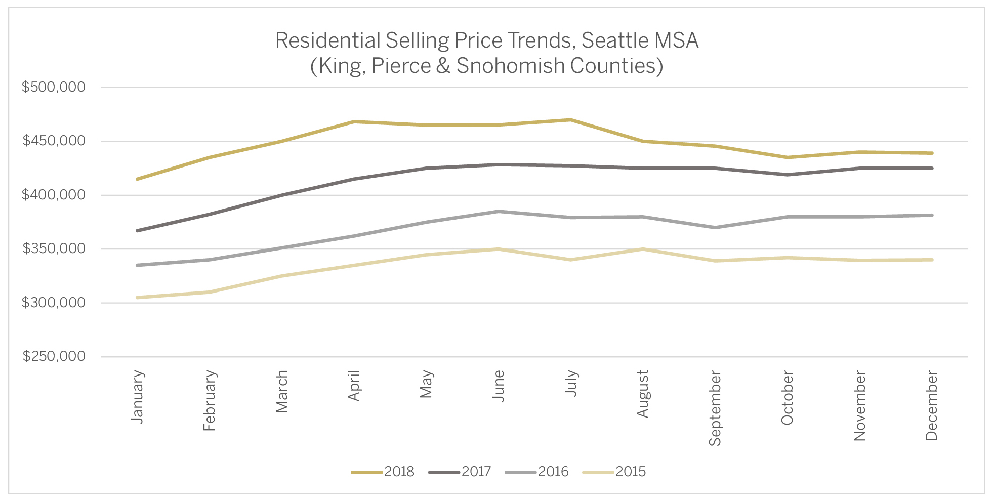 Residential Selling Price Trends, Seattle MSA.jpg