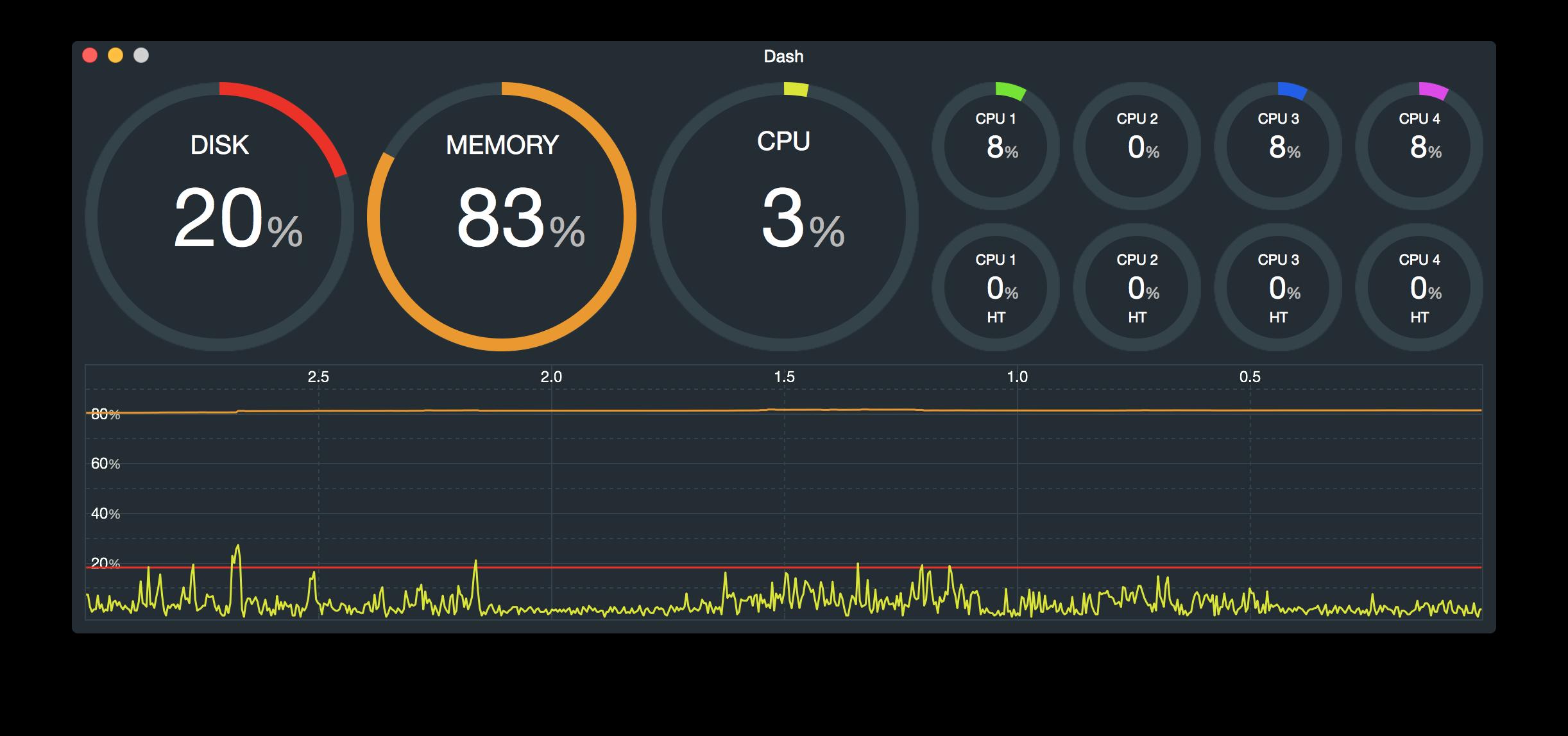 Dash 1.32 running on MacBook Pro.
