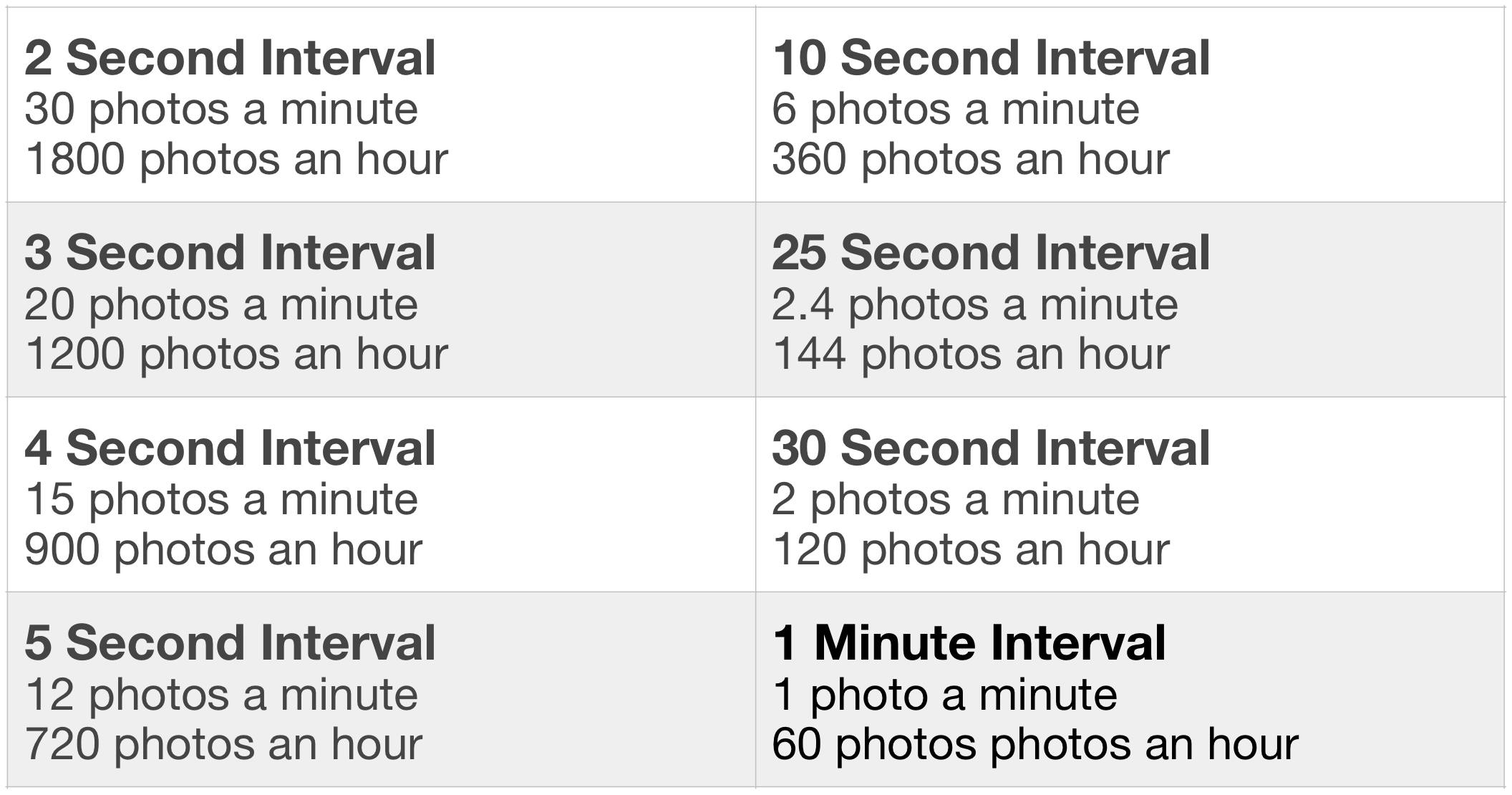 This is a quick 'interval guide' that I use when planning timelapses. It is useful to estimate how many shots I will take in the time I am shooting for, therefore giving an estimate of the media size when finished
