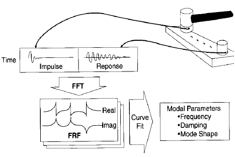 Figure 1: Illustration of a typical impact hammer modal test and signal processing