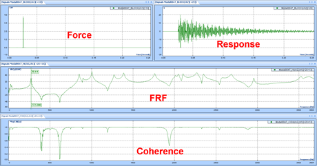 Figure 2: Typical impact hammer modal testing data, top left shows excitation impulse force time signal. Top right shows acceleration time signal and bottom shows frequency response function (FRF) spectrum