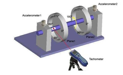 "Figure 5: Balancing setup showing ""Against Rotation"" angle measurements"